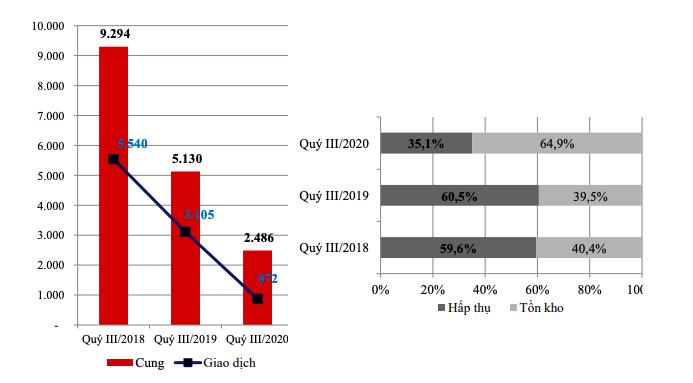 Biểu đồ thể hiện lượng cung mới, giao dịch và tỉ lệ hấp thụ căn hộ tại Hà Nội Quý III/2020 so với cùng kỳ các năm (Nguồn: Báo cáo thị trường Quý III/2020 Hội môi giới BĐS Việt Nam)